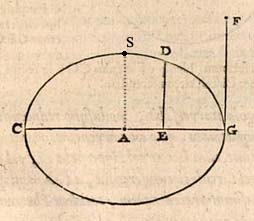 de Witt Ellipse