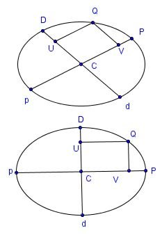 Ellipses with skew and square axes